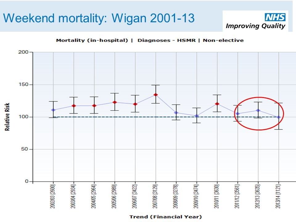 Weekend mortality: Wigan 2001-13