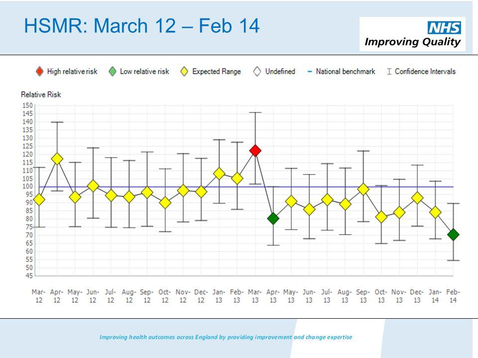 HSMR: March 12 – Feb 14