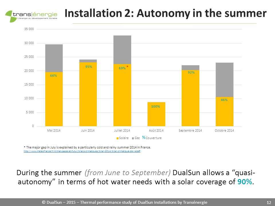 © DualSun – 2015 – Thermal performance study of DualSun installations by Transénergie 12 During the summer (from June to September) DualSun allows a quasi- autonomy in terms of hot water needs with a solar coverage of 90%.