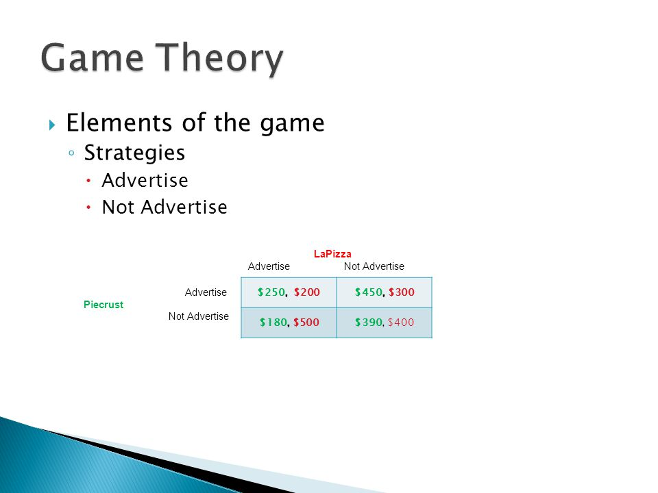  Elements of the game ◦ Strategies  Advertise  Not Advertise LaPizza Advertise Not Advertise Advertise Piecrust Not Advertise $250, $200$450, $300