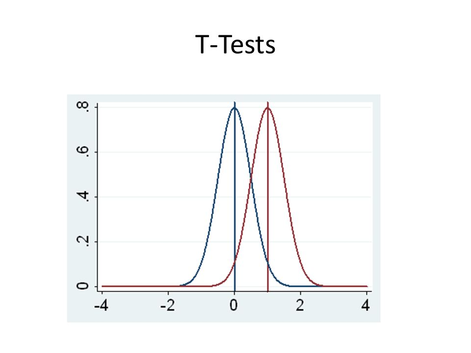 T-Tests & Repeated Measure T-Tests Independent sample T-Test – H 0 : The difference between groups = 0 – H 1 : The difference between groups ≠ 0 Repeated measure T-Test – H 0 : The change between measurements = 0 – H 1 : The change between measurements ≠ 0