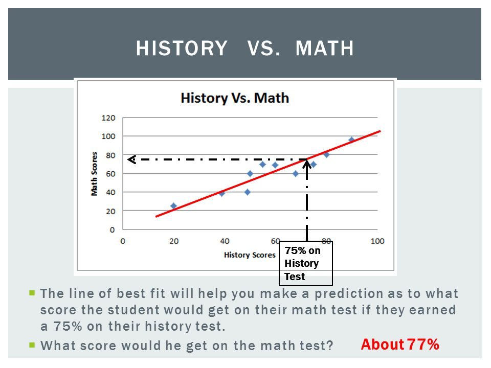  The line of best fit will help you make a prediction as to what score the student would get on their math test if they earned a 75% on their history test.