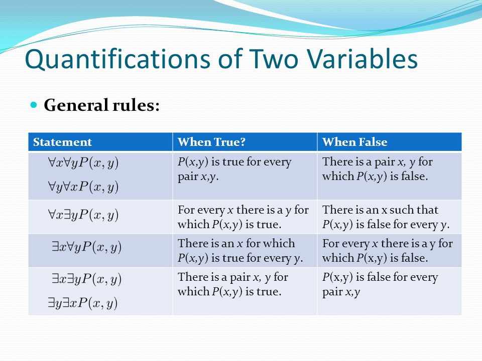 Quantifications of Two Variables StatementWhen True When False P(x,y) is true for every pair x,y.