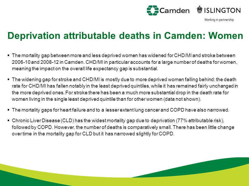  The mortality gap between more and less deprived women has widened for CHD/MI and stroke between 2006-10 and 2008-12 in Camden. CHD/MI in particular