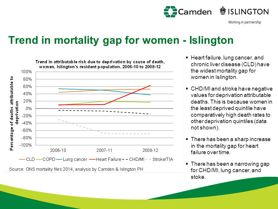 Trend in mortality gap for women - Islington  Heart failure, lung cancer, and chronic liver disease (CLD) have the widest mortality gap for women in