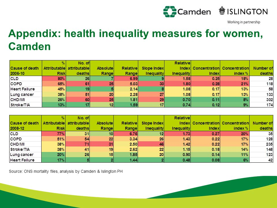 Appendix: health inequality measures for women, Camden Source: ONS mortality files, analysis by Camden & Islington PH