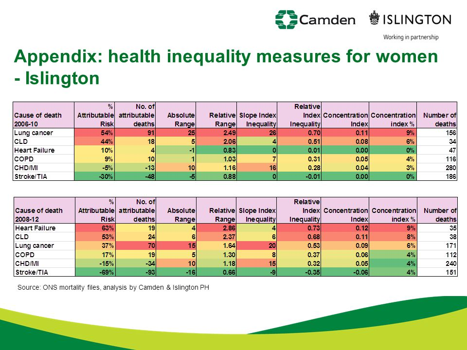 Appendix: health inequality measures for women - Islington Source: ONS mortality files, analysis by Camden & Islington PH