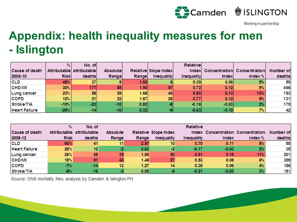 Appendix: health inequality measures for men - Islington Source: ONS mortality files, analysis by Camden & Islington PH