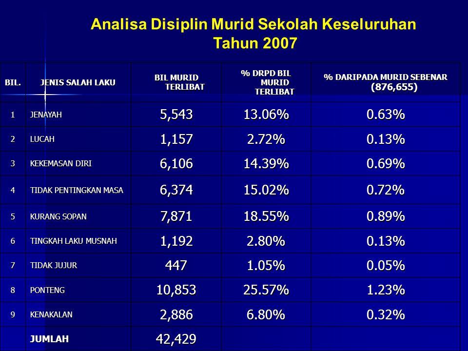 Analisa Disiplin Murid Sekolah Keseluruhan Tahun 2007 l BIL. JENIS SALAH LAKU BIL MURID TERLIBAT % DRPD BIL MURID TERLIBAT % DARIPADA MURID SEBENAR (8