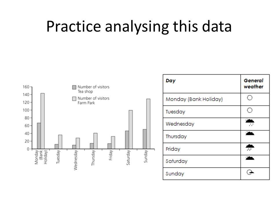 Practice analysing this data