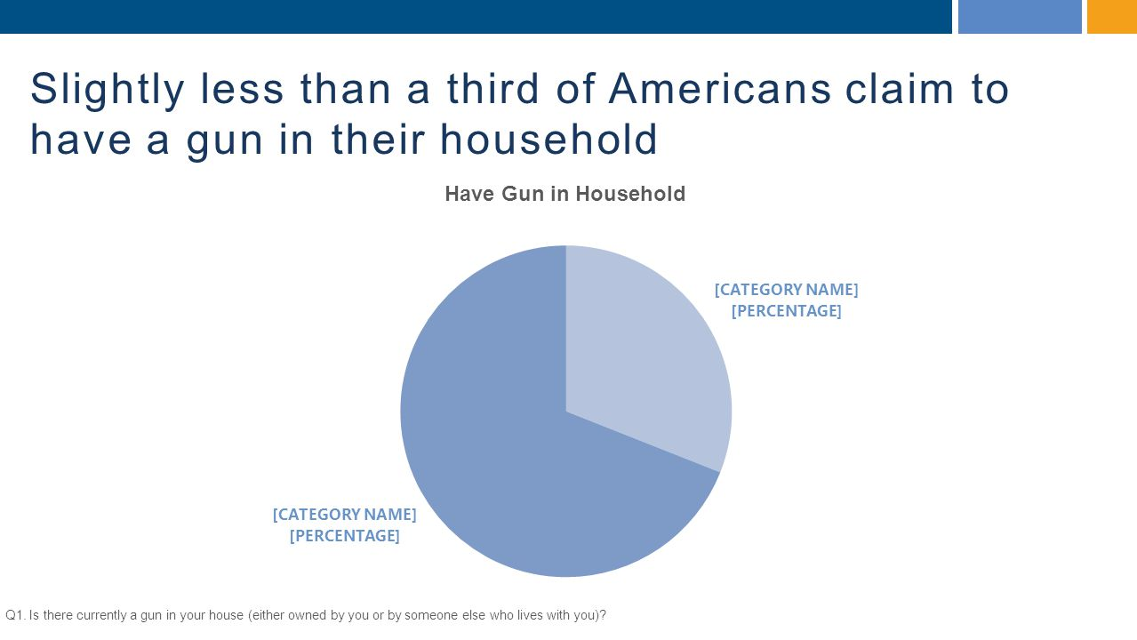 Slightly less than a third of Americans claim to have a gun in their household Q1.