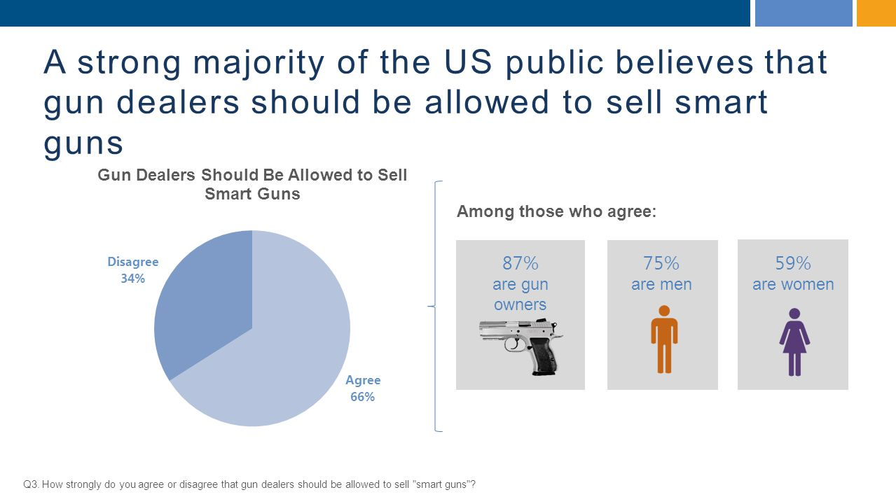 A strong majority of the US public believes that gun dealers should be allowed to sell smart guns Q3.