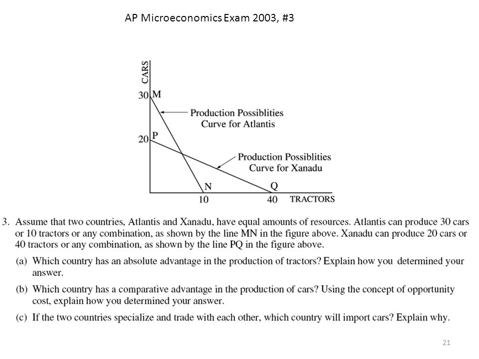 AP Microeconomics Exam 2003, #3 21