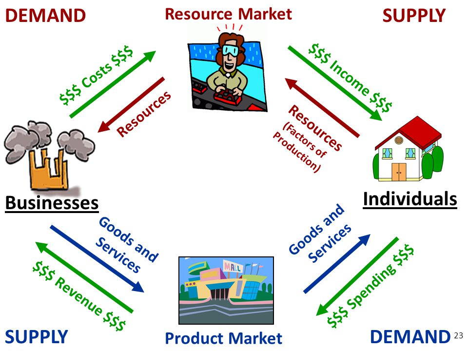23 Product Market Resource Market Businesses Individuals Goods and Services $$$ Revenue $$$ $$$ Spending $$$ Goods and Services SUPPLYDEMAND SUPPLY $$$ Costs $$$ Resources $$$ Income $$$ Resources (Factors of Production)