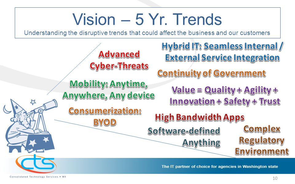 Vision – 5 Yr. Trends Understanding the disruptive trends that could affect the business and our customers 10