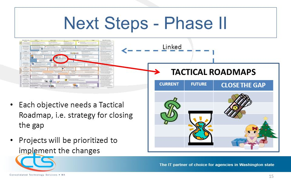 Next Steps - Phase II TACTICAL ROADMAPS CURRENTFUTURE CLOSE THE GAP Each objective needs a Tactical Roadmap, i.e.