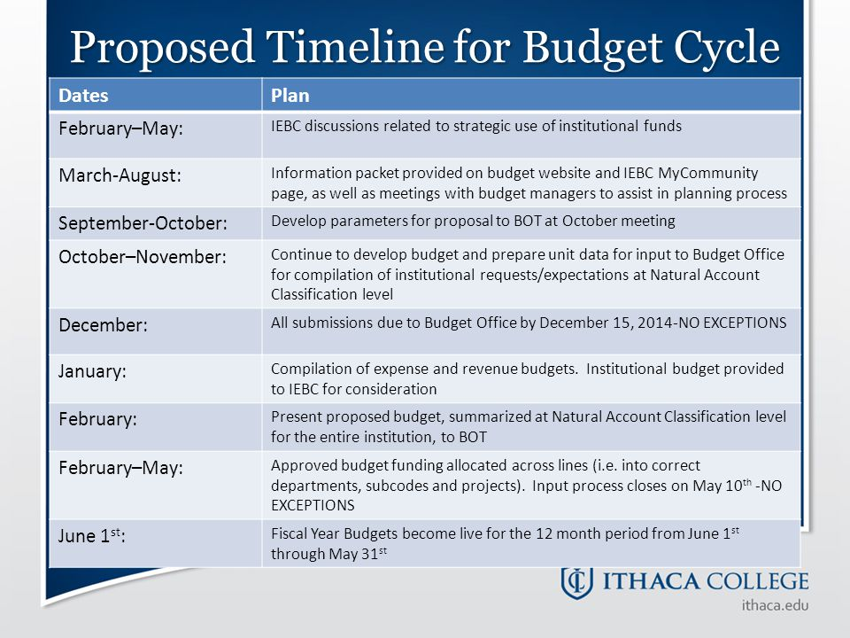Proposed Timeline for Budget Cycle DatesPlan February–May: IEBC discussions related to strategic use of institutional funds March-August: Information