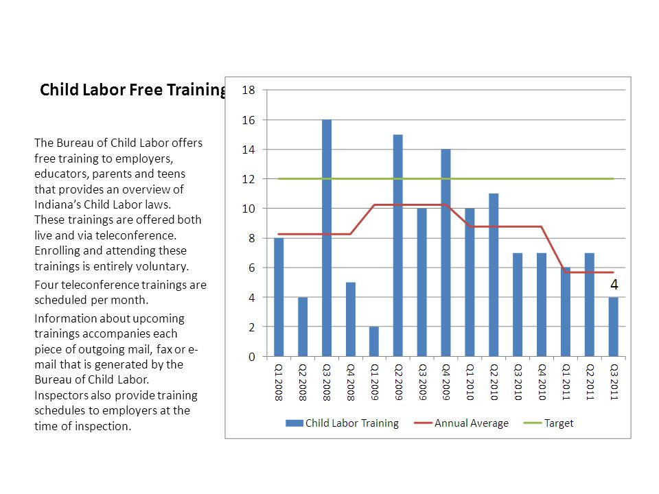 Child Labor Free Trainings The Bureau of Child Labor offers free training to employers, educators, parents and teens that provides an overview of Indiana's Child Labor laws.
