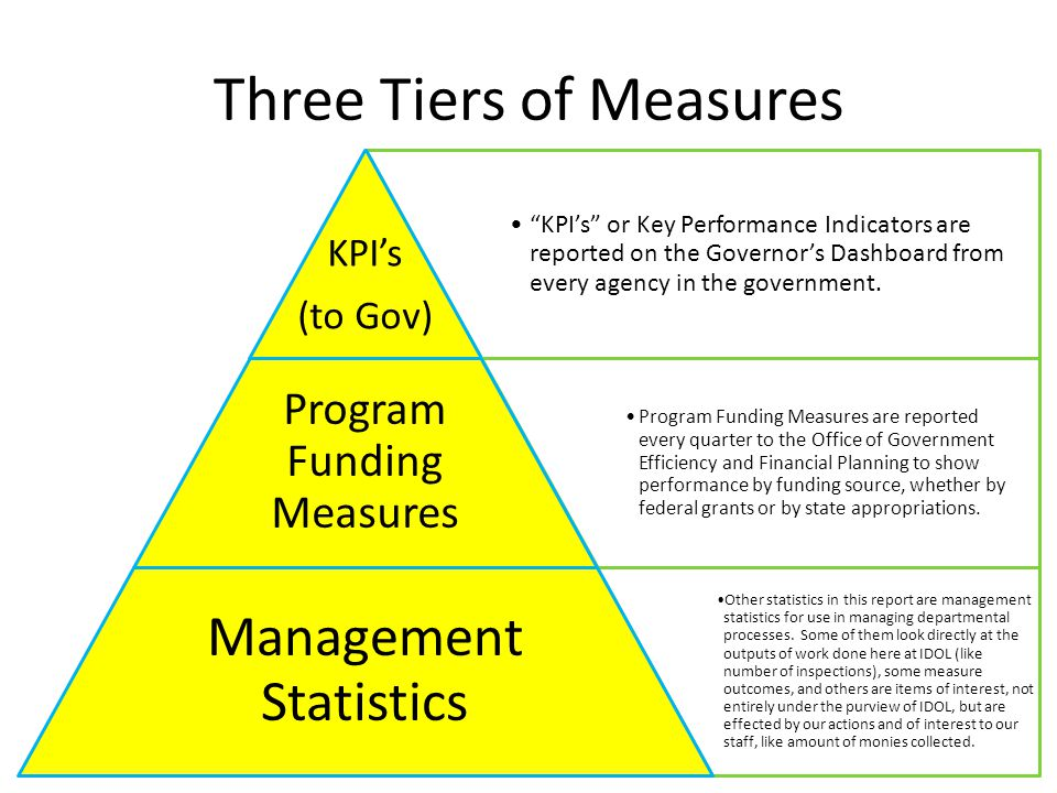 Three Tiers of Measures KPI's or Key Performance Indicators are reported on the Governor's Dashboard from every agency in the government.