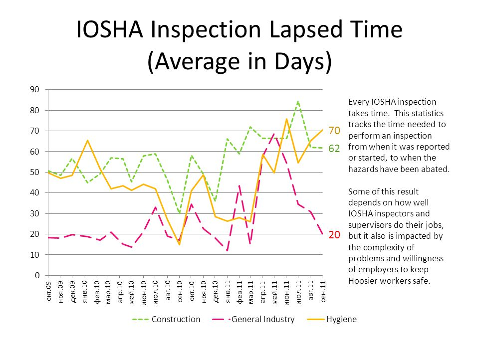 IOSHA Inspection Lapsed Time (Average in Days)