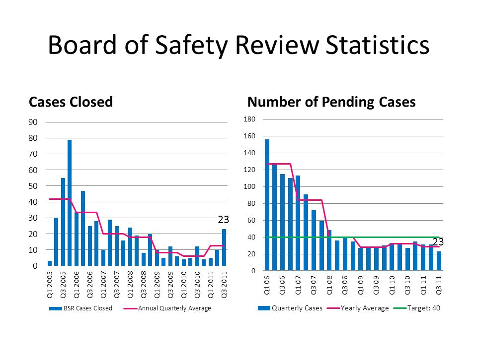 Board of Safety Review Statistics Cases ClosedNumber of Pending Cases