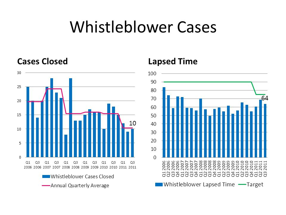Whistleblower Cases Cases ClosedLapsed Time