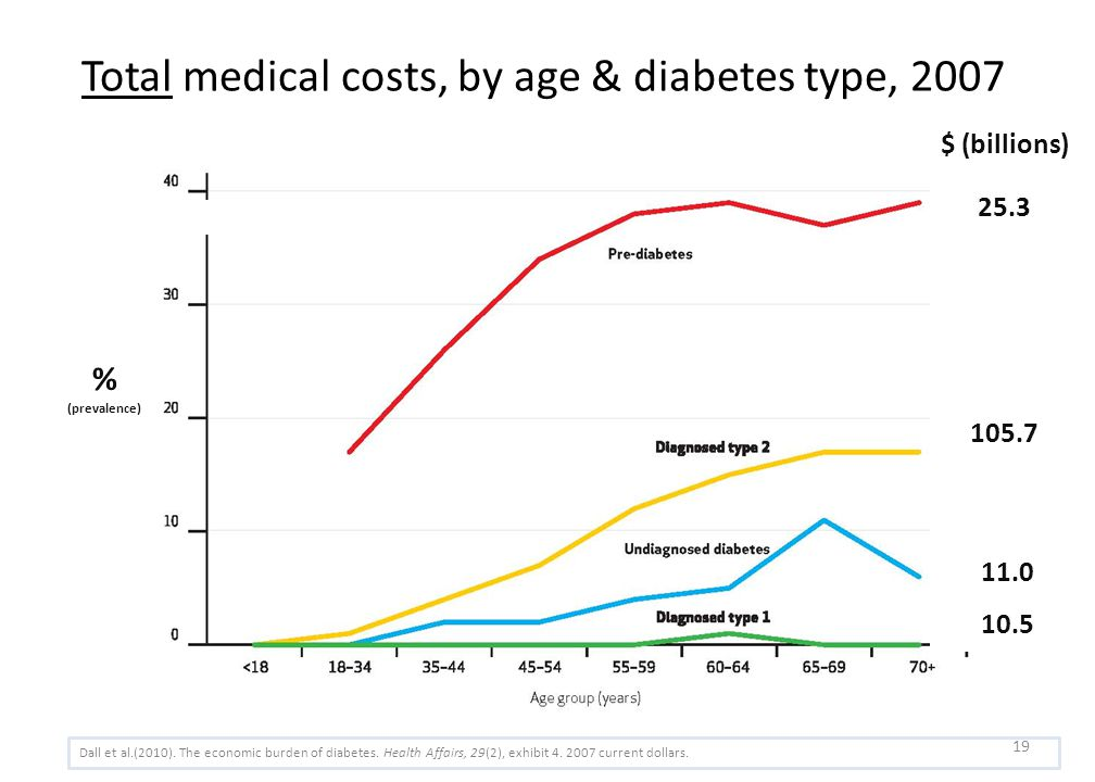 Total medical costs, by age & diabetes type, 2007 $ (billions) 25.3 105.7 11.0 10.5 Dall et al.(2010).