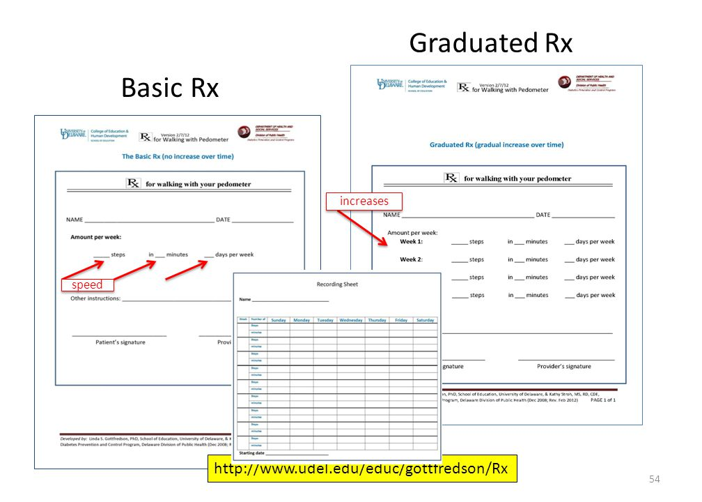Graduated Rx Basic Rx increases speed http://www.udel.edu/educ/gottfredson/Rx 54