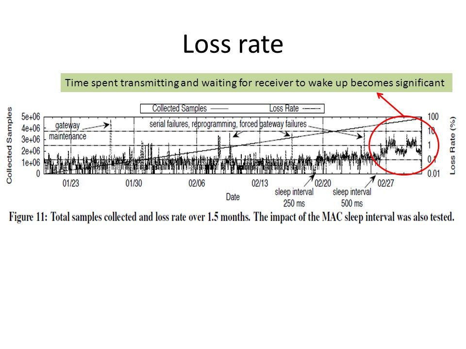 Loss rate Time spent transmitting and waiting for receiver to wake up becomes significant