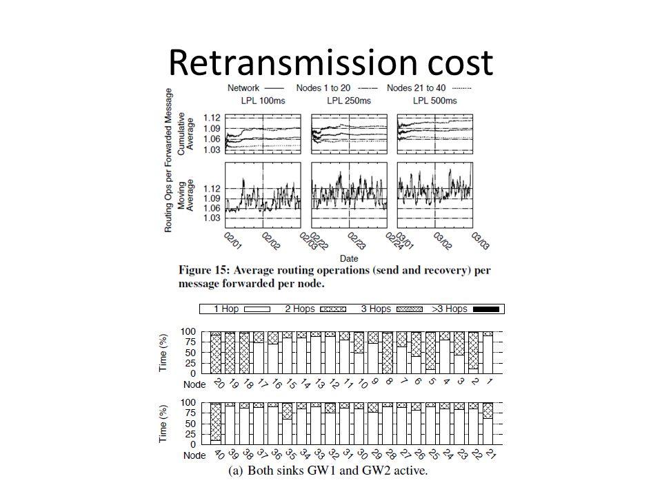 Retransmission cost