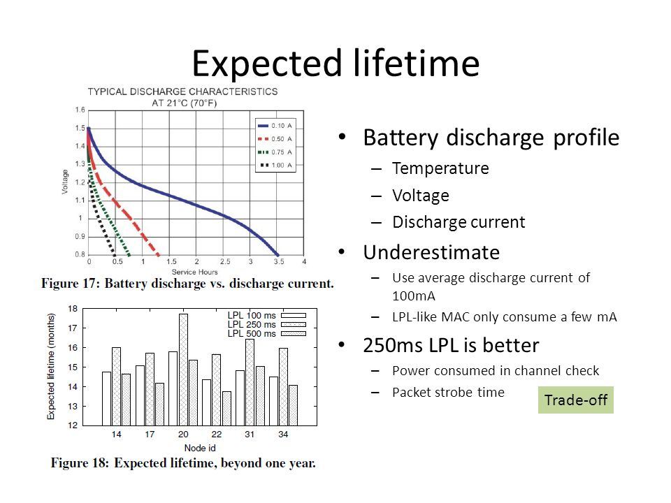 Expected lifetime Battery discharge profile – Temperature – Voltage – Discharge current Underestimate – Use average discharge current of 100mA – LPL-l