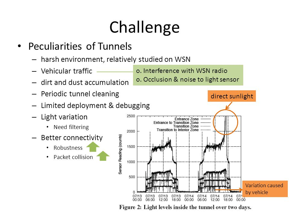 Challenge Peculiarities of Tunnels – harsh environment, relatively studied on WSN – Vehicular traffic – dirt and dust accumulation – Periodic tunnel c