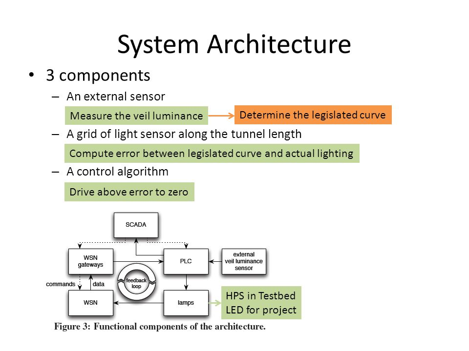 System Architecture 3 components – An external sensor – A grid of light sensor along the tunnel length – A control algorithm Measure the veil luminanc