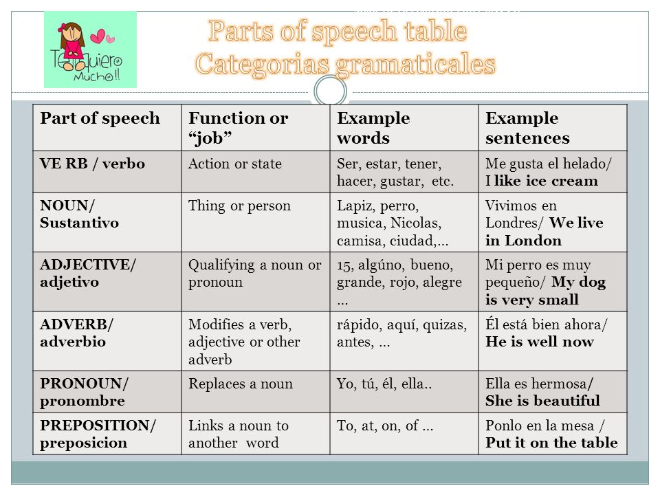 Spanish Parts of Speech CDEC- Chamber of Studies & Business Connections The second alternative is to learn how to customize your message, so you have to take classes and learn to use the language finding answers all your questions about it.
