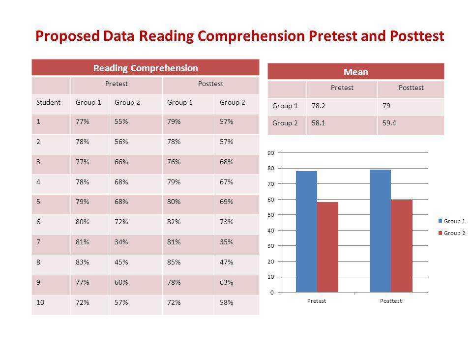 Proposed Quantitative Data Group Pretest /Survey Question #4 StudentSurvey Responses Comprehension Score 1477% 2478% 3177% 4378% 5479% 6380% 7381% 8383% 9171% 10172% Correlation between parents' primary language attitudes and reading assessment.