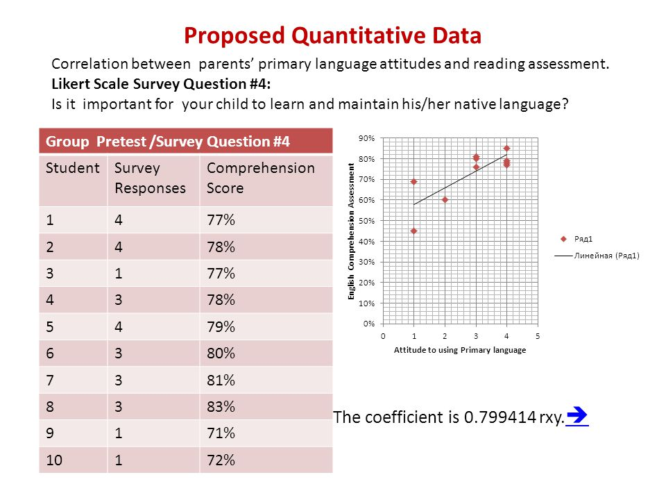 Proposed Quantitative Data Group Pretest /Survey Question #4 StudentSurvey Responses Comprehension Score 1477% 2478% 3177% 4378% 5479% 6380% 7381% 8383% 9171% 10172% Correlation between parents' primary language attitudes and reading assessment.