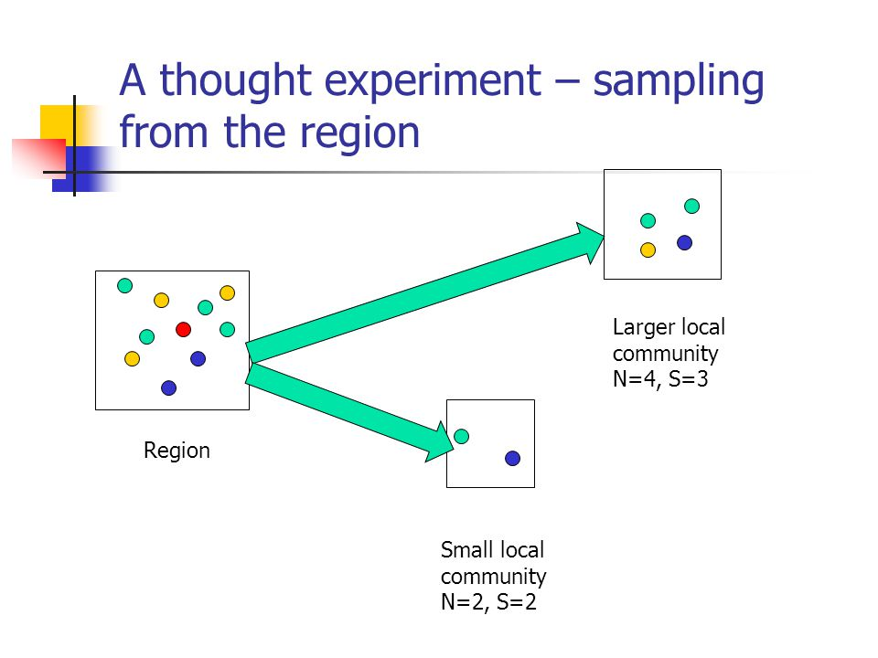 A thought experiment – sampling from the region Region Small local community N=2, S=2 Larger local community N=4, S=3