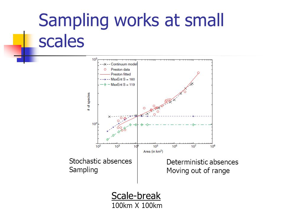 Sampling works at small scales Scale-break 100km X 100km Deterministic absences Moving out of range Stochastic absences Sampling