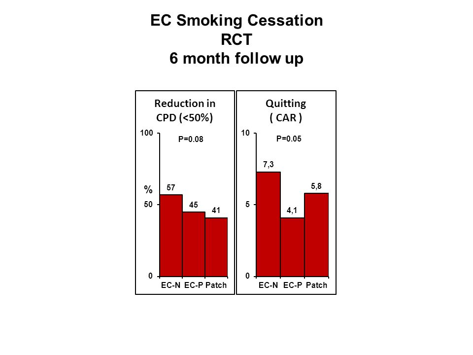 EC Smoking Cessation RCT 6 month follow up