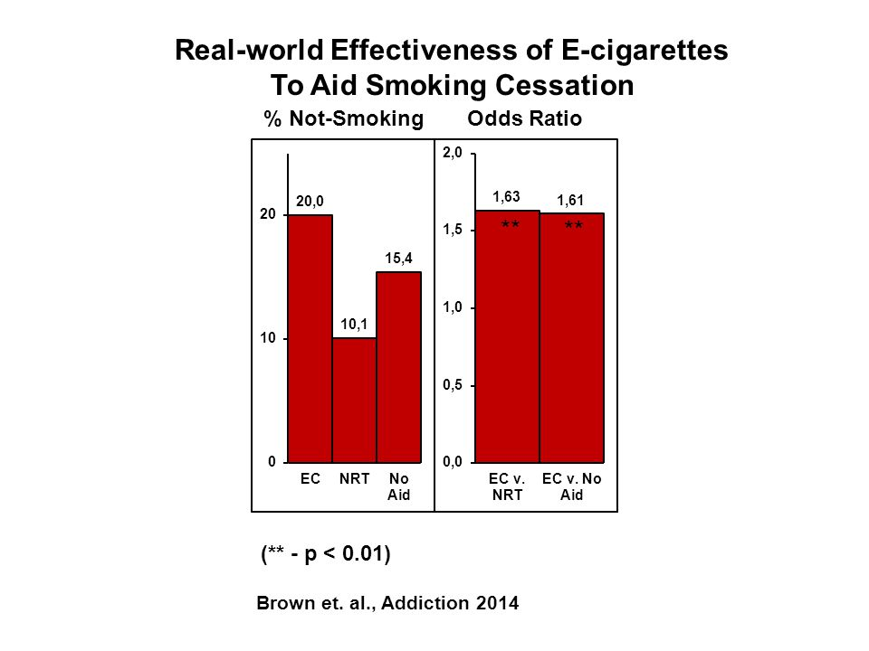 Real-world Effectiveness of E-cigarettes To Aid Smoking Cessation % Not-SmokingOdds Ratio (** - p < 0.01) Brown et.