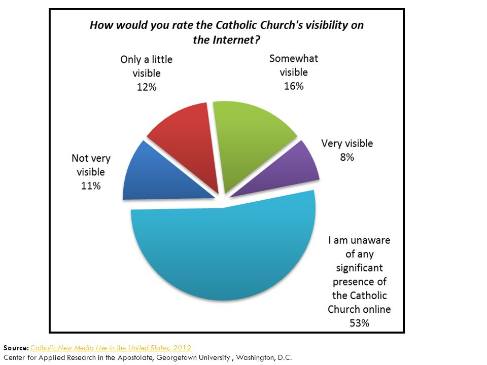Source: Catholic New Media Use in the United States, 2012Catholic New Media Use in the United States, 2012 Center for Applied Research in the Apostolate, Georgetown University, Washington, D.C.