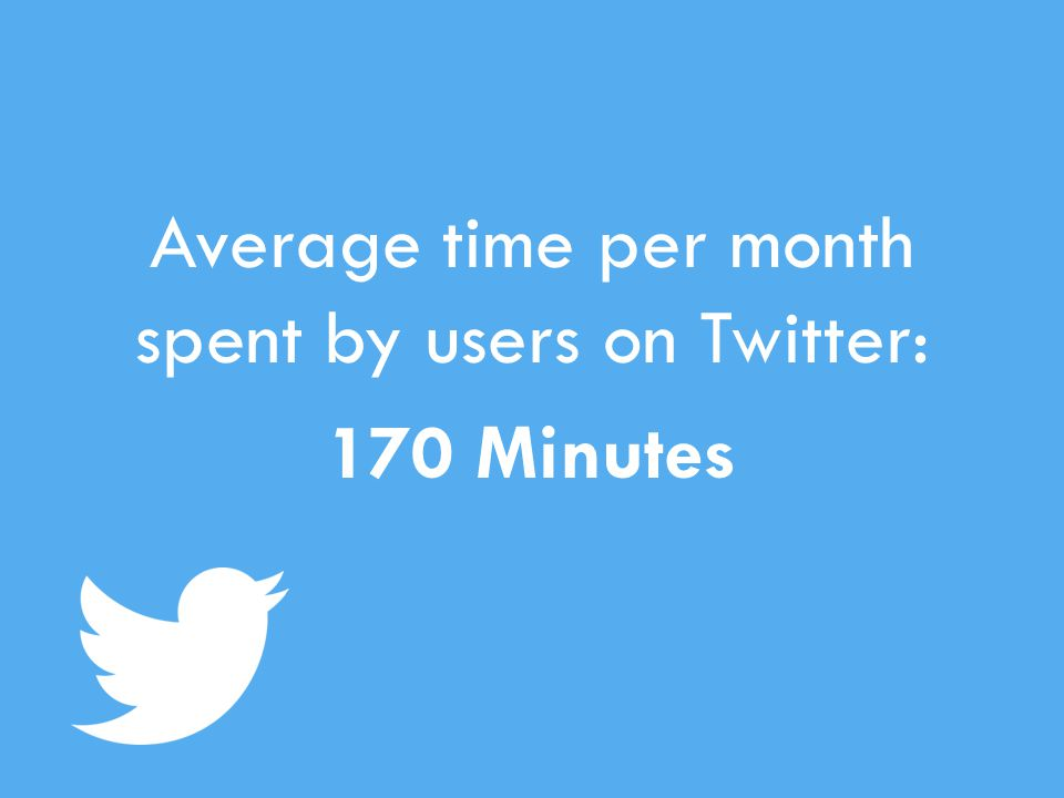 Average time per month spent by users on Twitter: 170 Minutes