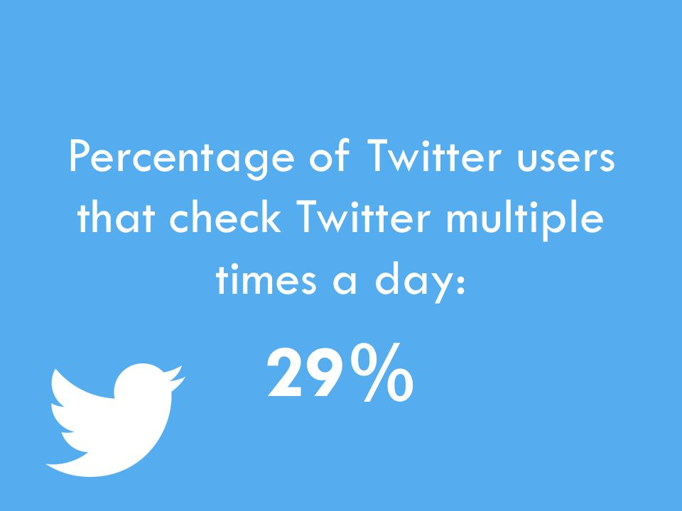 Percentage of Twitter users that check Twitter multiple times a day: 29%