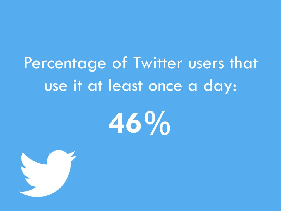 Percentage of Twitter users that use it at least once a day: 46%