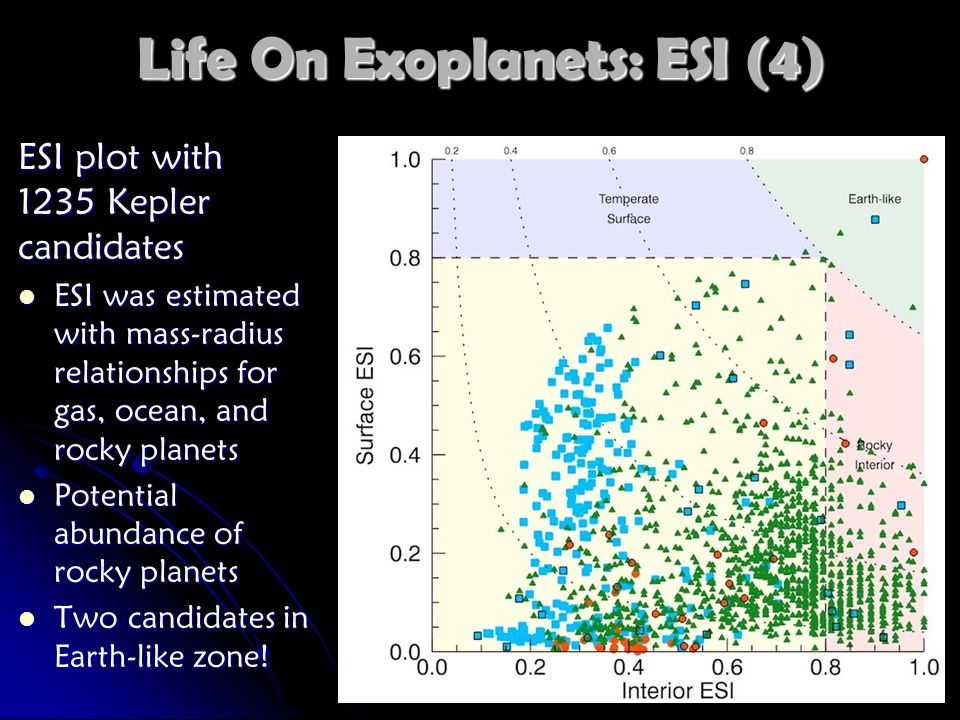 Life On Exoplanets: ESI (4) ESI plot with 1235 Kepler candidates ESI was estimated with mass-radius relationships for gas, ocean, and rocky planets ESI was estimated with mass-radius relationships for gas, ocean, and rocky planets Potential abundance of rocky planets Potential abundance of rocky planets Two candidates in Earth-like zone.