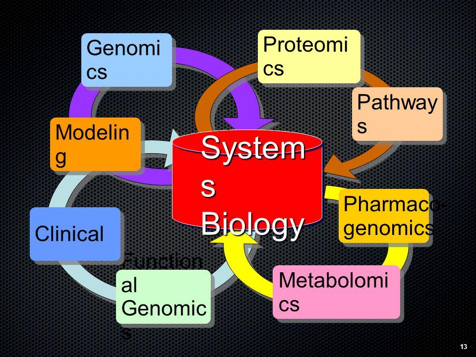 13 System s Biology Genomi cs Function al Genomic s Metabolomi cs Proteomi cs Pharmaco- genomics Modelin g Clinical Pathway s