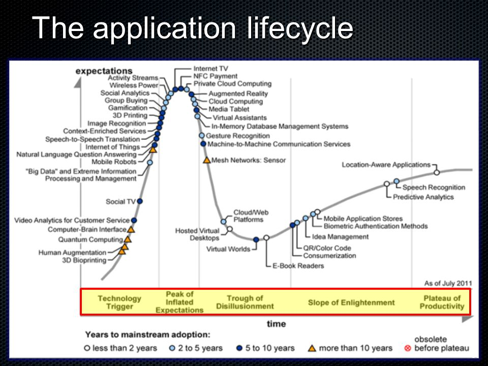 The application lifecycle 31