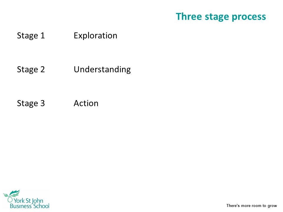 There's more room to grow Three stage process Stage 1Exploration Stage 2Understanding Stage 3Action