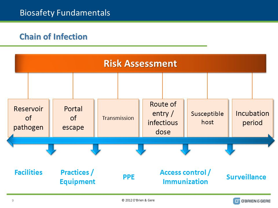 © 2012 O'Brien & Gere Definitions Biosafety LevelRisk Guide NIH 1 well characterized agents not consistently known to cause disease in healthy adult humans of minimal potential hazard to laboratory personnel and the environment Agents that are not associated with disease in healthy adult humans.