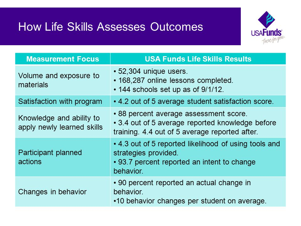 How Life Skills Assesses Outcomes Measurement FocusUSA Funds Life Skills Results Volume and exposure to materials 52,304 unique users.